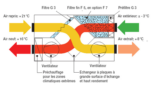 Puits Canadien Ventilation qualite air principe fonctionnement